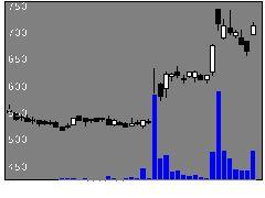 3968セグエGの株価チャート