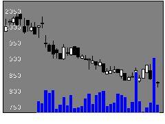 3969エイトレッドの株式チャート
