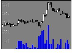 3970イノベーショの株価チャート