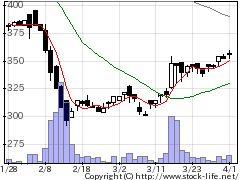 3974T・SCATの株式チャート