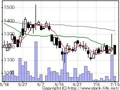 3976シャノンの株式チャート