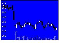 3985テモナの株価チャート
