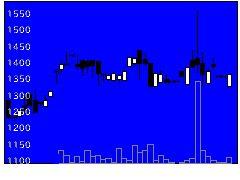 3986ビーブレイクの株価チャート