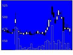 3987エコモットの株価チャート
