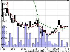 3988SYSHDの株価チャート