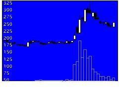 3989シェアテクの株価チャート