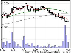 3990UUUMの株価チャート