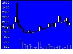 3991ウォンテッドの株価チャート