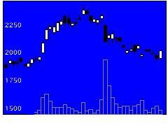 3993パークシャの株価チャート