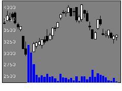 3994マネフォの株価チャート