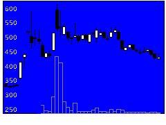 3995スキヤキの株価チャート