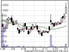 3997Tワークスの株価チャート