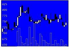 3999ナレッジSの株価チャート