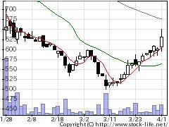 4016ミットの株式チャート