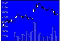 4021日産化の株価チャート