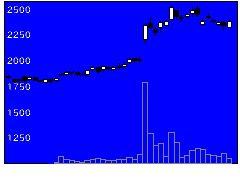 4022ラサ工の株価チャート