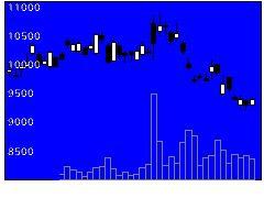 4023クレハの株式チャート