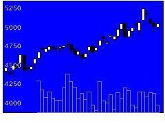 4025多木化の株価チャート