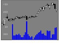 4026神島化の株価チャート