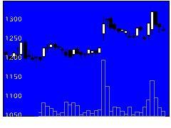 4027テイカの株価チャート
