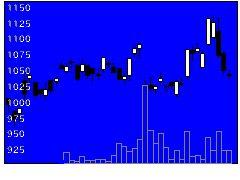 4028石原産業の株価チャート