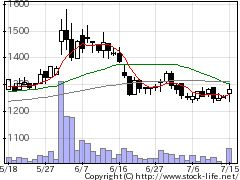 4031片倉コープの株価チャート