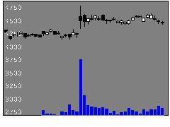 4041日曹達の株価チャート