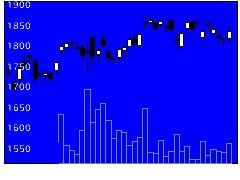 4043トクヤマの株式チャート