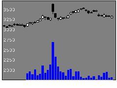 4044セ硝子の株式チャート