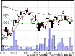 4045東合成の株式チャート