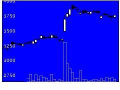 4046大阪ソーダの株価チャート