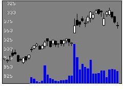 4047関電化の株価チャート