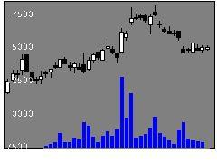 4051GMO−FGの株価チャート