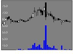 4052フィーチャの株価チャート