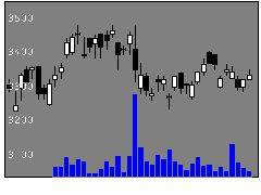 4061デンカの株価チャート