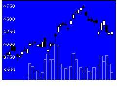 4062イビデンの株価チャート