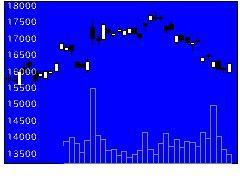 4063信越化学工業の株価チャート
