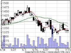 4064日本カーバイド工業の株価チャート