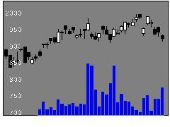 4078堺化学の株式チャート