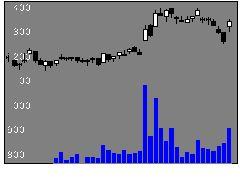 4082稀元素の株式チャート