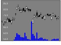 4088エアウォータの株価チャート