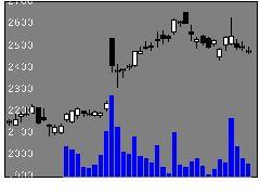 4091大陽日酸の株価チャート