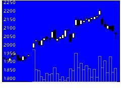 4092日本化の株式チャート