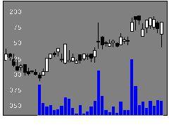 4093東邦アセチレンの株価チャート