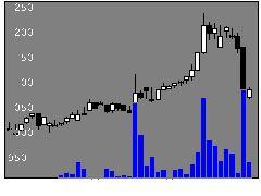 4094日化産の株価チャート