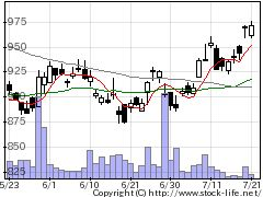 4095日本パーカライジングの株式チャート