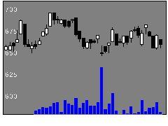 4097高圧ガス工業の株式チャート
