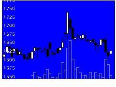 4098チタンの株価チャート