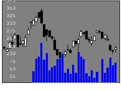 4099四国化成工業の株式チャート