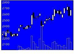 4100戸田工業の株価チャート